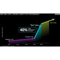 AMD:n Zen-suorittimien julkaisu viivästyy – Tulossa vasta ensi vuonna