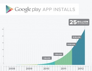 Google Play Store hits 25 billion downloads, apps going on sale