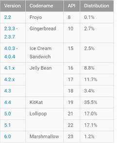 Android Marshmallow is still only installed on 1.2 percent of devices