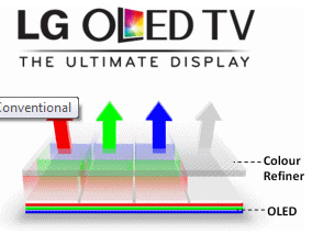 LG intros 'Ultimate DIsplay' OLED to Europe
