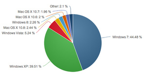 Windows 8 now at 2.26 percent OS market share