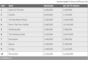 'Game of Thrones' was most pirated TV show of 2012