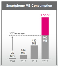 T-Mobile HSPA+42 users average 1.3GB data consumption per month
